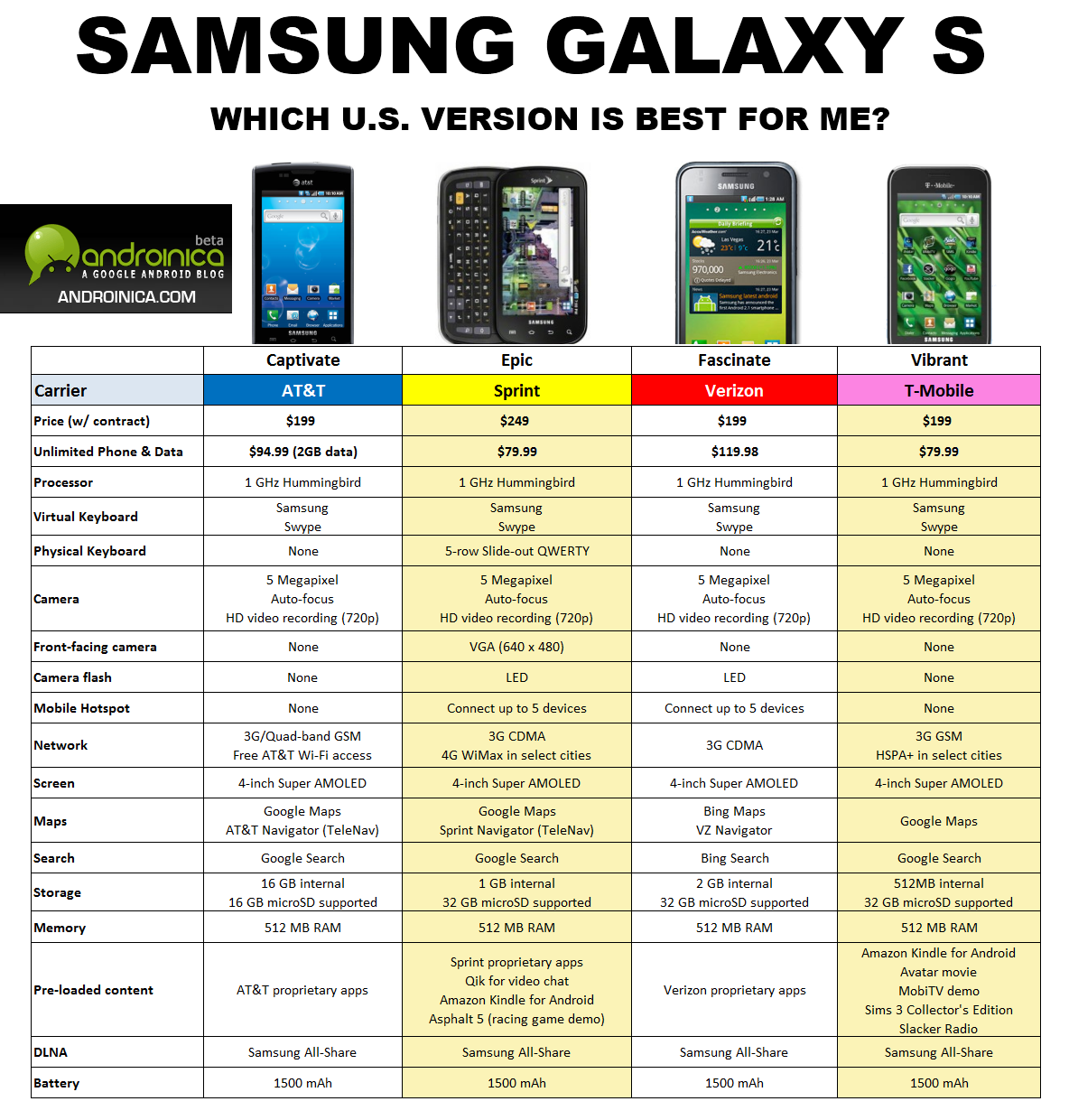 Awesome galaxy s comparison chart for u s carriers and versions